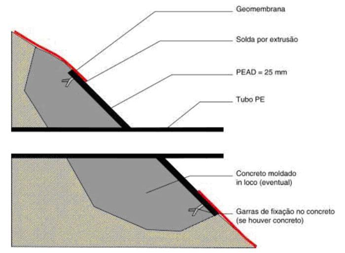 Conexão em canalização PE por peça pré-fabricada