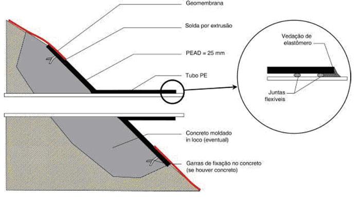 Conexão em canalização existente por peça pré-fabricada